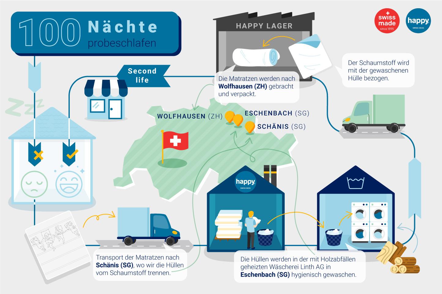 Infografie happy nachhaltige Matrazten